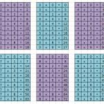 imatge de les taules de multiplicar